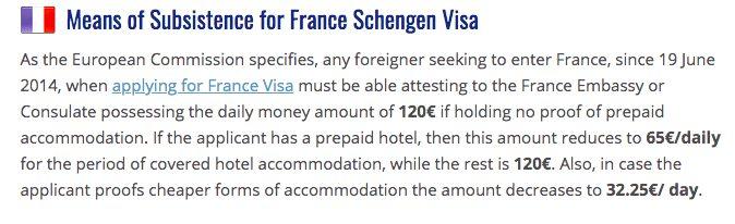 Means of Subsistence for France Schengen Visa